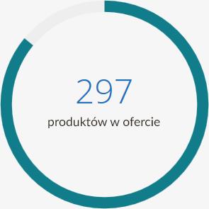 mobile_chart_chemistik_produktow_w_ofercie